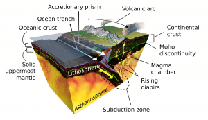 an infographic explaining the structure of a Stratovolcano