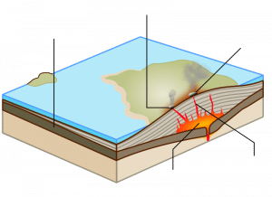 an infographic showing the structure of a shield volcano