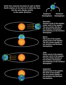 Nasa infographic explaining the about the tilt of the Earth